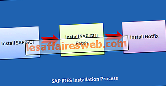 Comment installer SAP IDES for Practice